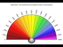 Learn To Use A Pendulum Pro Pendulum Dowsing Tutorial For Beginners