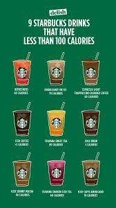 Pin by Abigail Morton on Beverages, Smoothies, and Shakes   Starbucks  drinks recipes, Healthy starbucks, Healthy starbucks drinks
