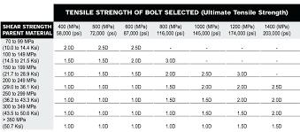 Slotted Screwdriver Size Chart Socket Set Sizes Chart Biosaludable Co