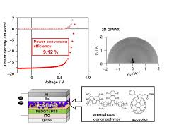 cur density voltage characteristics of organic solar cell and x ray pattern of active layer credit osaka university