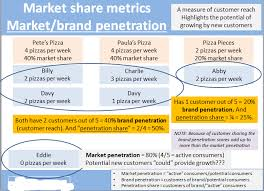 Calculating penetration market share
