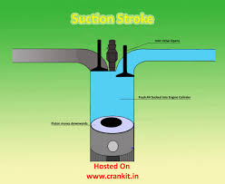 diesel engine principle and working cycle explained diesel suction stroke