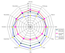 Using A Radar Chart In Excel To See The Big Picture