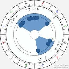 Basquiat Natal Chart Jean Michel Basquiat Birth Chart Horoscope Date Of Birth Astro