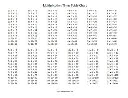 Free Printable Multiplication Times Table Chart