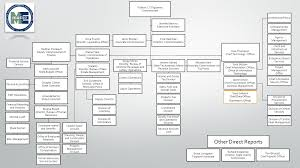 Organizational Chart Department Of Administrative And
