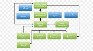 Service Request Flow Chart Green Background