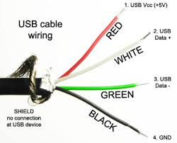 usb direct cable connection usb versions specifications and speeds usb cable wires inside the usb cable
