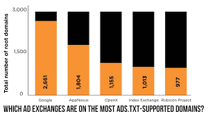 publishers adopting ads txt