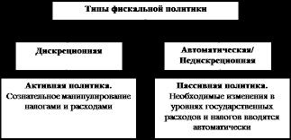 Реферат Фискальная политика государства ru Инструменты фискальной политики используются государством чтобы оказать влияние на совокупный спрос и совокупное предложение воздействуя тем самым на