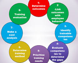 Training Needs Analysis Tna | Ahmed Samir Tolba | Pulse | Linkedin