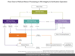 Irs Schedule Refund Chart 2015 Taxpayer Advocate Service Report Graphics