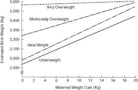 Twin Weight Gain Chart Pregnancy Weight Gain By Week Chart