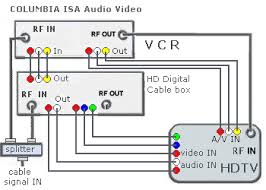 hookup diagrams hdtv vcr connections smart tv hdtv your pay tv provider has to offer analog tv signals for this setup to work some cable tv providers still offer analog channels as well as digital channels