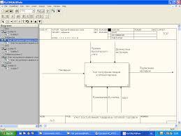 Учет поступления товаров в оптовой торговле Реферат На рисунке 1 изображена idef0 диаграмма Учет поступления товаров в оптовой торговле