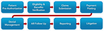 Revenue Cycle Management Flow Chart Healthcare Claims Processing Revenue Cycle Management Li