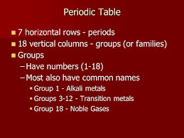 Physical Science 513 Unit – The Periodic Table. - ppt download