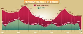 understanding the rising costs of higher education best value rising education costs1