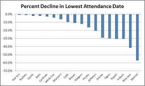 Mlb Chart Standings Mlb Attendance Drops To Lowest Average In 15 Years Fortune