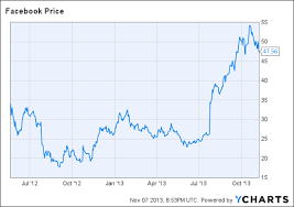 Twitter Ipo Logic Selling Stock Cheap A Success