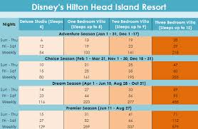 Diamond Resorts Points Chart 2018 Dvc Point Charts For 2018 Sell My Timeshare Now