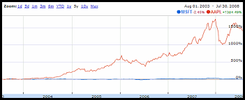 microsoft stock apple stock 1384 in five years microsoft 2 45 pingdom royal
