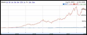 microsoft stock apple stock 1384 in five years microsoft 2 45 pingdom royal