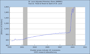 Fed Money Supply Chart Fed Still A Long Way Off Raising Interest Rates