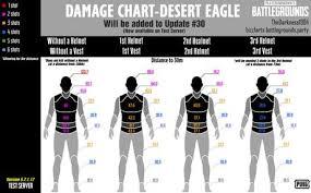 Damage Chart Desert Eagle Desert Eagle Eagle Deserts