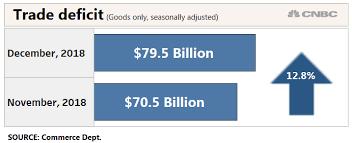 Trade Deficit In Goods Jumps 12 8 Percent Amid Tariff Battle