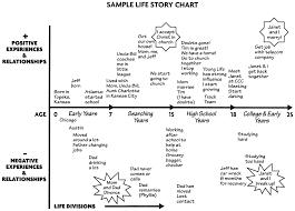 Jesus Life Timeline Chart Faith Library