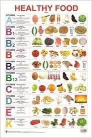 Chart Of Different Food Items Healthy Food Vitamin Chart