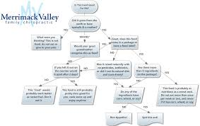 Nationalphlebotomycollege Page 3 Flow Chart Excel Templace