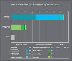 city of new york inventory of new york city s greenhouse gas emissions april 2016 by cventure llc cathy pasion mikael amar and yun zhou mayor s office