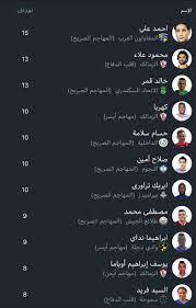 ترتيب هدافى الدورى المصرى الممتاز بعد مباريات اليوم الخميس 11 / 4 / 2019 -  اليوم السابع