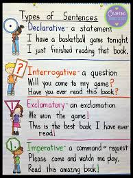 Crafting Connections: Types of Sentences- An Anchor Chart and FREE ...
