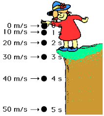 Acceleration due to Gravity   Physics PowerPoint Lesson   Notes by also  furthermore  as well Acceleration Worksheet Middle School   Checks Worksheet moreover  besides  furthermore worksheet  Gravity Worksheets Middle School Analyzing Motion Graphs additionally  furthermore Speed And Velocity Problems Worksheet Worksheets for all   Download together with Gravity Review   Calendar   Shipp Science   Issaquah Connect together with What is gravitational potential energy   article    Khan Academy. on gravity acceleration worksheet middle school