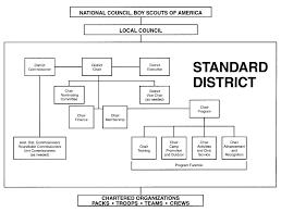 District Bsa Scoutwiki