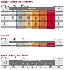 Terex Rs70100 Boom Truck Load Chart Range Chart