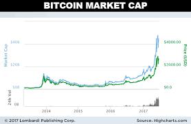 Bitcoin price prediction, chart analysis. Bitcoin Cash Price Prediction How Many Days To Earn 1 Bitcoin