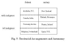 The Federal In Federalism Venn Diagram Answers Http