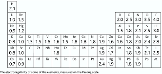 Electronegativity Chart Trend Electronegativity And Bond Polarity Ial Chemistry