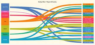 Sankey Charts In Tableau Sankey Charts In Tableau Sankey Diagrams