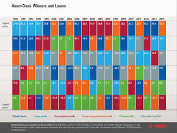 Investment Diversification Chart Diversify Asset Allocation
