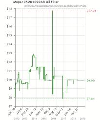 Mopar 05281090ab Oil Filter B000arpvos Amazon Price