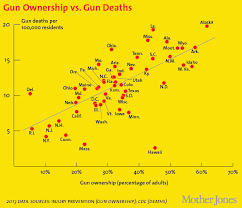 Chart Of Day The Link Between Gun Ownership And Gun Deaths