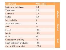 Pral Alkaline Chart Pral Food List
