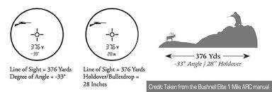Angle Range Compensation Chart Bullet Trajectory Angle Shooting With Precision Rifles