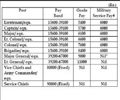 Army Income Chart What Is The Monthly Salary Of A Lieutenant In Indian Army