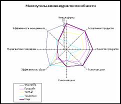 Конкурентоспособность предприятия Реферат На основании данных представленных в таблице 2 5 построим многоугольник конкурентоспособности представленный на рис 2 3